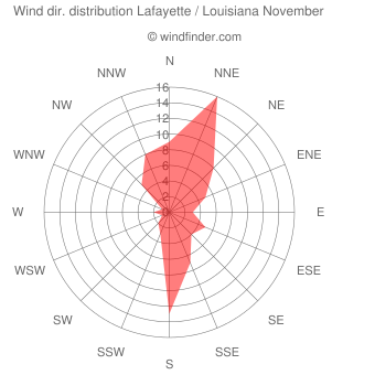 Wind direction distribution Lafayette / Louisiana November