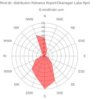 Wind direction distribution Kelowna Airport/Okanagan Lake April