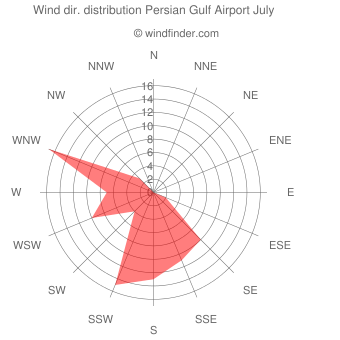 Wind direction distribution Persian Gulf Airport July