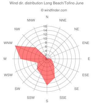 Wind direction distribution Long Beach/Tofino June