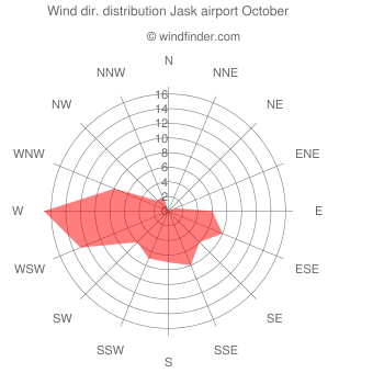 Wind direction distribution Jask airport October