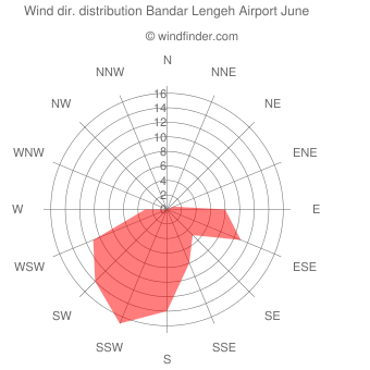 Wind direction distribution Bandar Lengeh Airport June