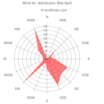 Wind direction distribution Ələt April