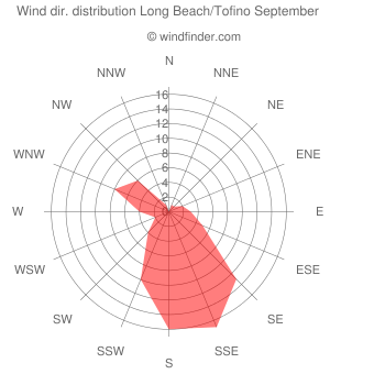 Wind direction distribution Long Beach/Tofino September