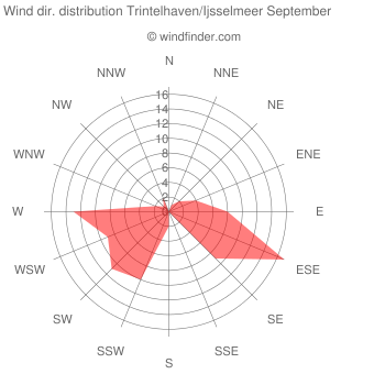Wind direction distribution Trintelhaven/Ijsselmeer September