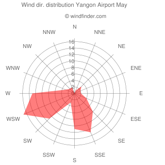 Wind direction distribution Yangon Airport May