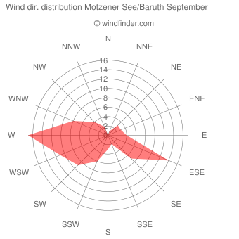 Wind direction distribution Motzener See/Baruth September