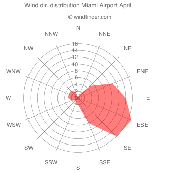 Wind direction distribution Miami Airport April
