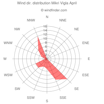 Wind direction distribution Mikri Vigla April
