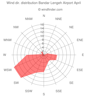Wind direction distribution Bandar Lengeh Airport April