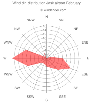 Wind direction distribution Jask airport February