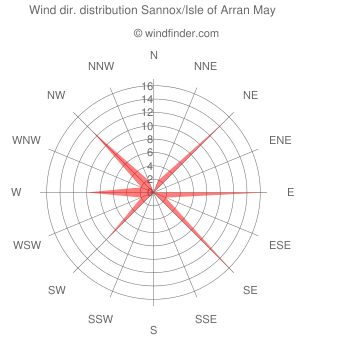 Wind direction distribution Sannox/Isle of Arran May