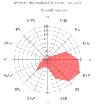 Wind direction distribution Sebastian Inlet June