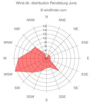 Wind direction distribution Rendsburg June