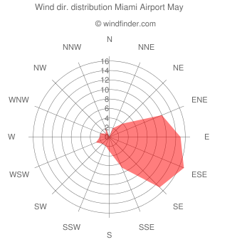 Wind direction distribution Miami Airport May