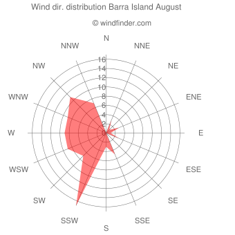 Wind direction distribution Barra Island August