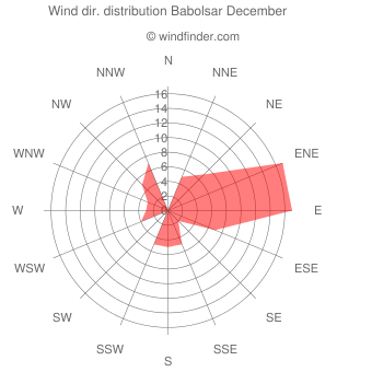 Wind direction distribution Babolsar December