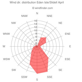 Wind direction distribution Eden Isle/Slidell April