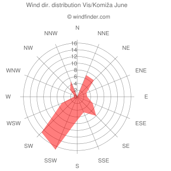 Wind direction distribution Vis/Komiža June