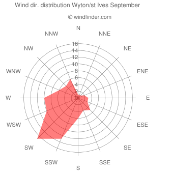 Wind direction distribution Wyton/st Ives September