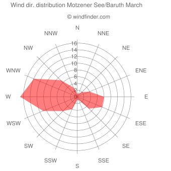 Wind direction distribution Motzener See/Baruth March