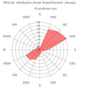 Wind direction distribution Jinnah Airport/Karachi  January
