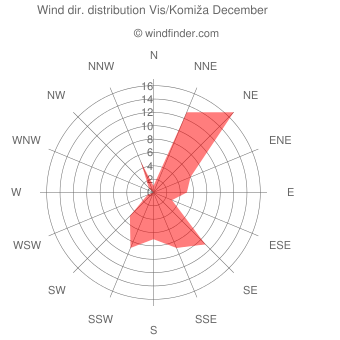 Wind direction distribution Vis/Komiža December