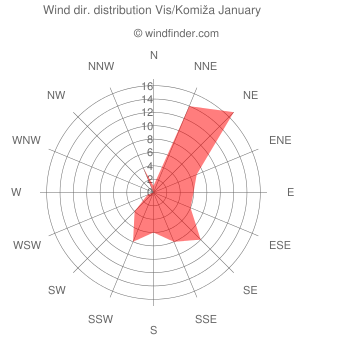 Wind direction distribution Vis/Komiža January
