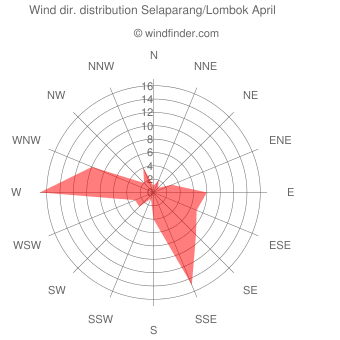 Wind direction distribution Selaparang/Lombok April