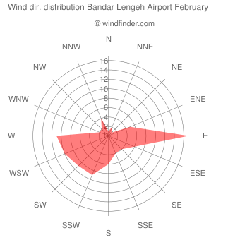 Wind direction distribution Bandar Lengeh Airport February