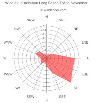 Wind direction distribution Long Beach/Tofino November