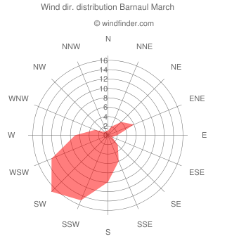 Wind direction distribution Barnaul March