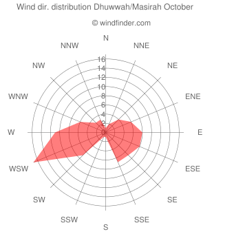 Wind direction distribution Dhuwwah/Masirah October