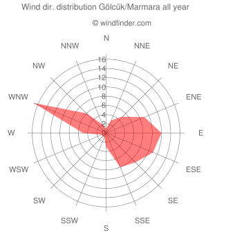 Annual wind direction distribution Gölcük/Marmara