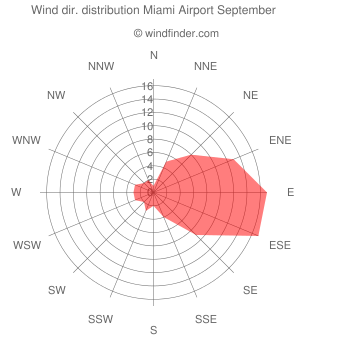 Wind direction distribution Miami Airport September