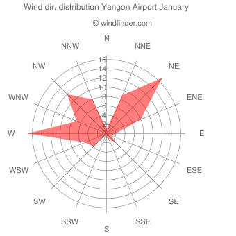 Wind direction distribution Yangon Airport January