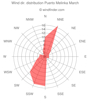 Wind direction distribution Puerto Melinka March