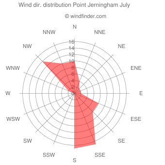 Wind direction distribution Point Jerningham July