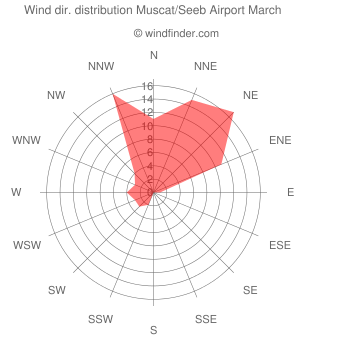Wind direction distribution Muscat/Seeb Airport March
