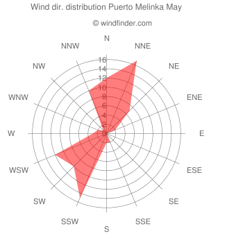 Wind direction distribution Puerto Melinka May