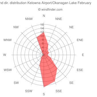 Wind direction distribution Kelowna Airport/Okanagan Lake February