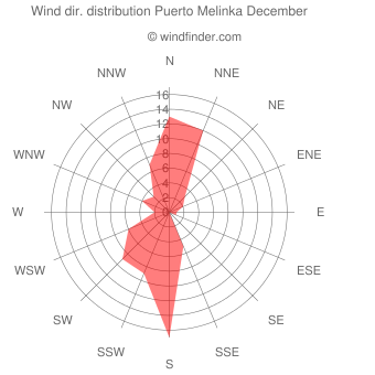 Wind direction distribution Puerto Melinka December