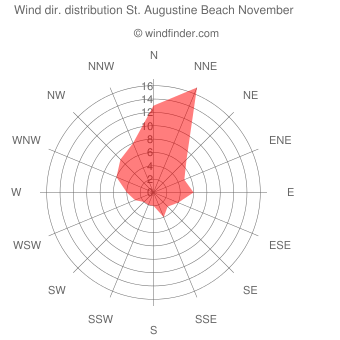 Wind direction distribution St. Augustine Beach November