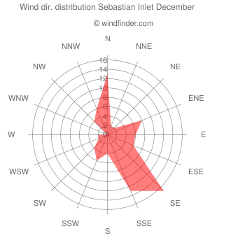 Wind direction distribution Sebastian Inlet December