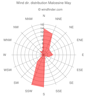 Wind direction distribution Malcesine May