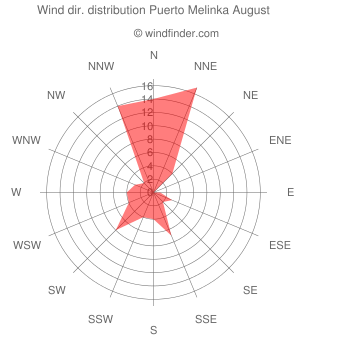 Wind direction distribution Puerto Melinka August