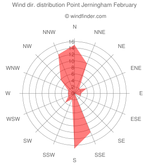 Wind direction distribution Point Jerningham February