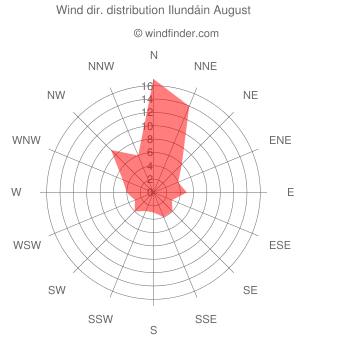 Wind direction distribution Ilundáin August