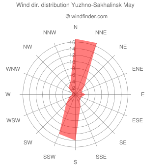 Wind direction distribution Yuzhno-Sakhalinsk May