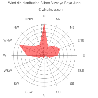 Wind direction distribution Bilbao-Vizcaya Boya June